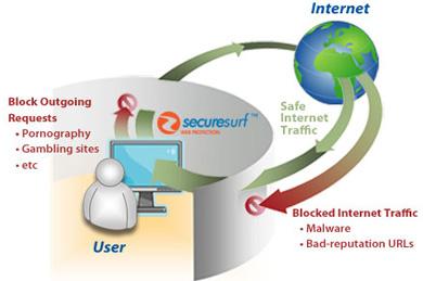 SecureSurf : Protection contre les malwares et filtrage Web