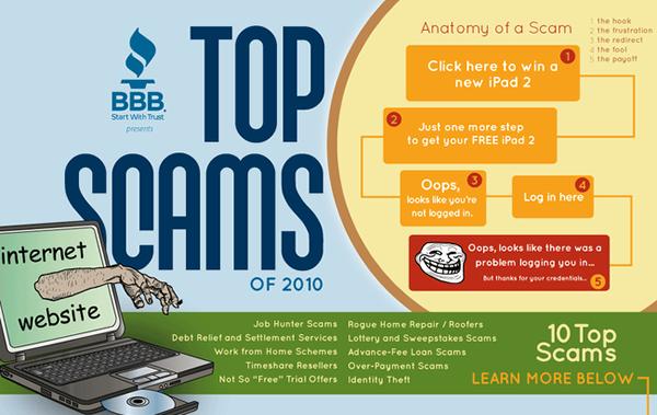 Arnaques sur le web : les 10 scams les plus courants