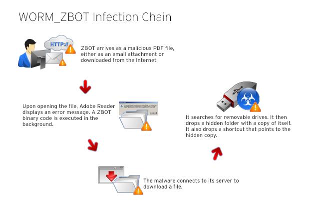 zeux-bot-troajn-usb-spread