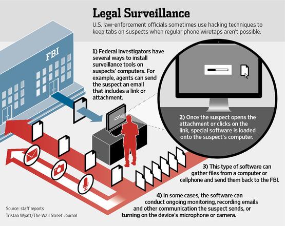 fbi_legal_surveillance