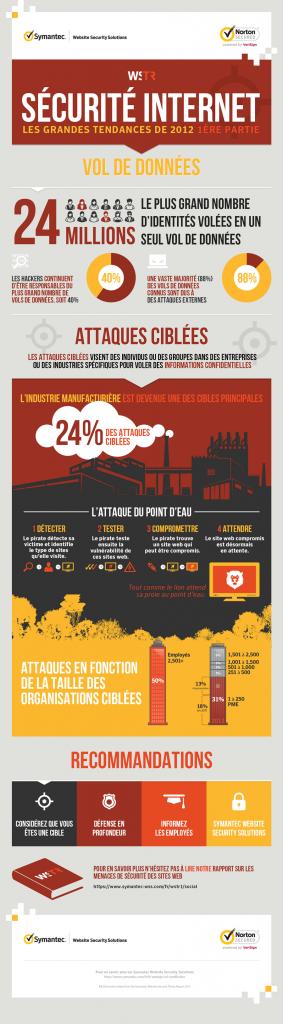 Symantec-Infographic-Website-Security-Threat-Report
