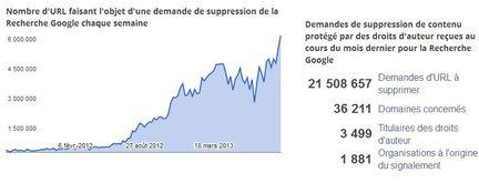 google-dmca-septembre-2013