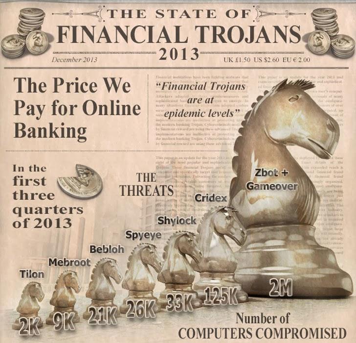 banking-trojans-2013