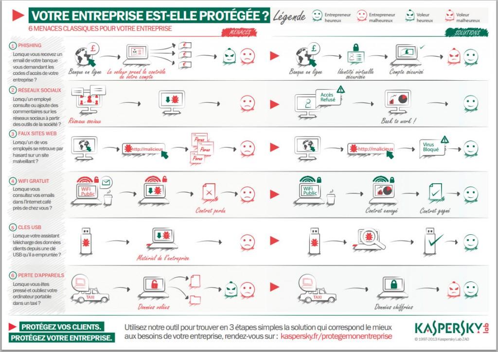 entreprise-protegee-infographie-kaspersky