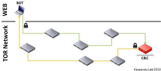 schema_botnet_tor
