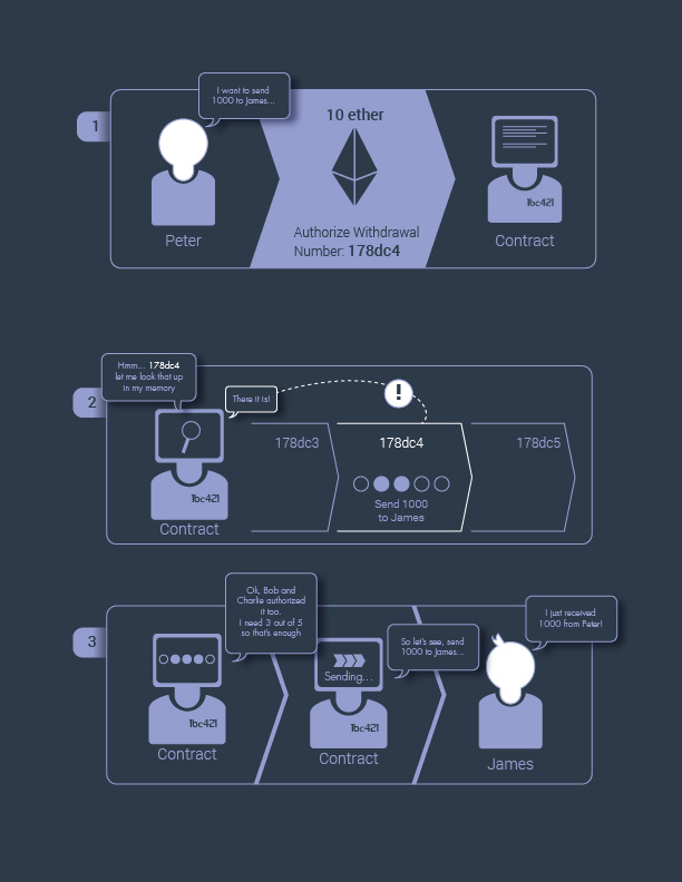 ethereum_how_infographic-min.png