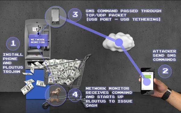 Infographie de Symantec sur la méthode d'attaque d'un distributeur.