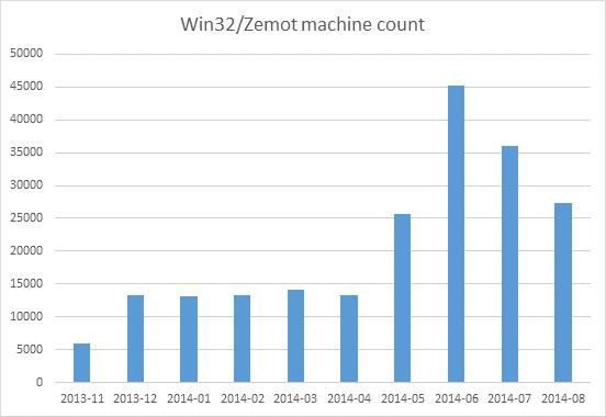 zemot1
