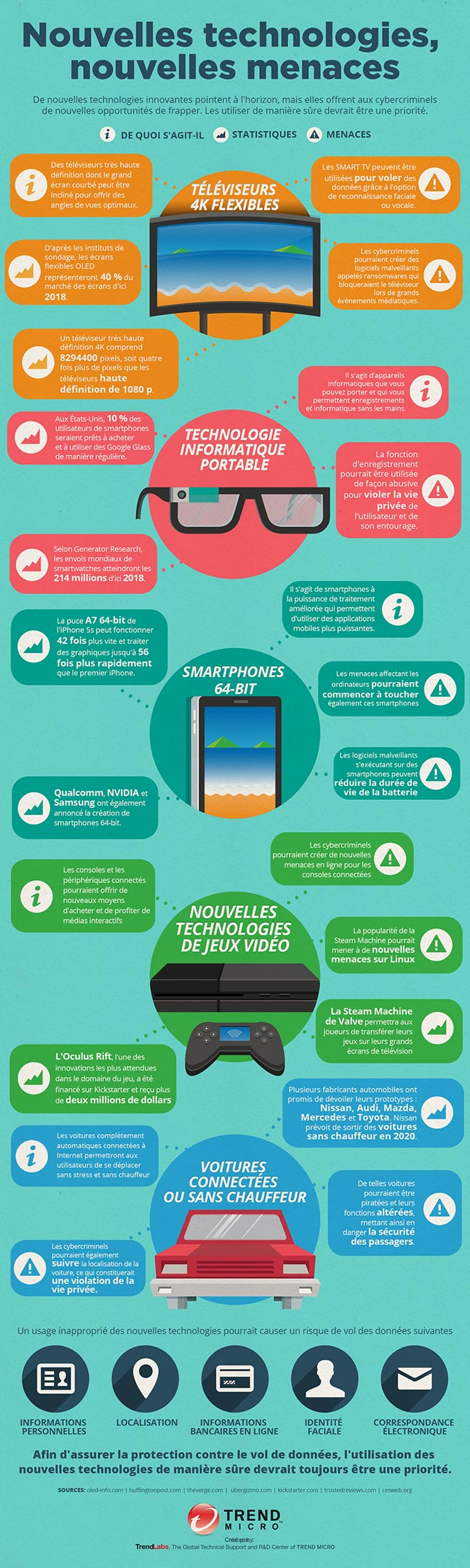 infographic-new-technologies-fr