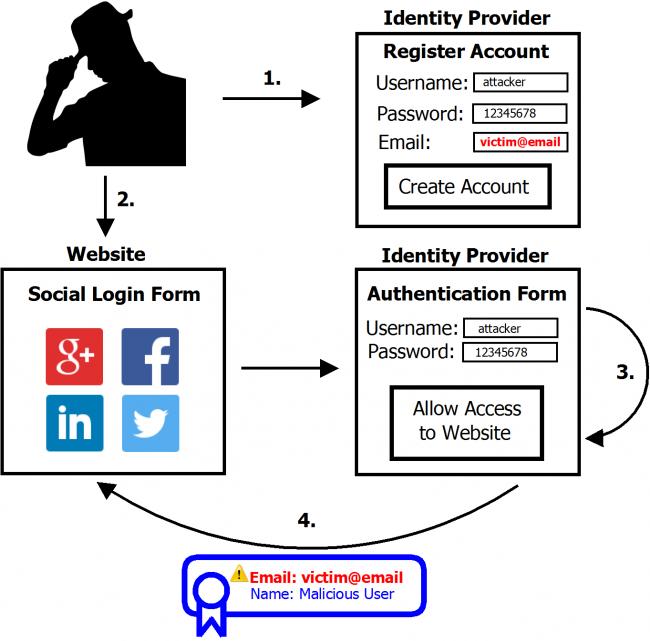 social-login-attack
