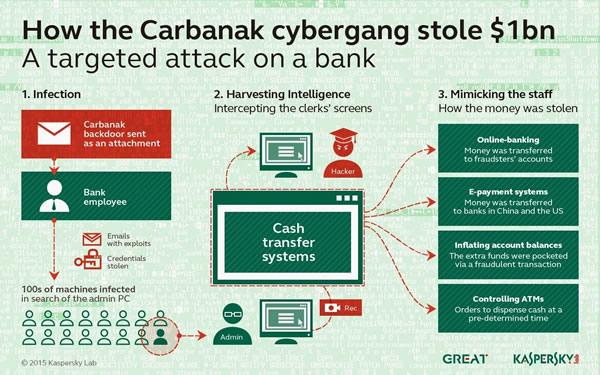 Carbanak-malware