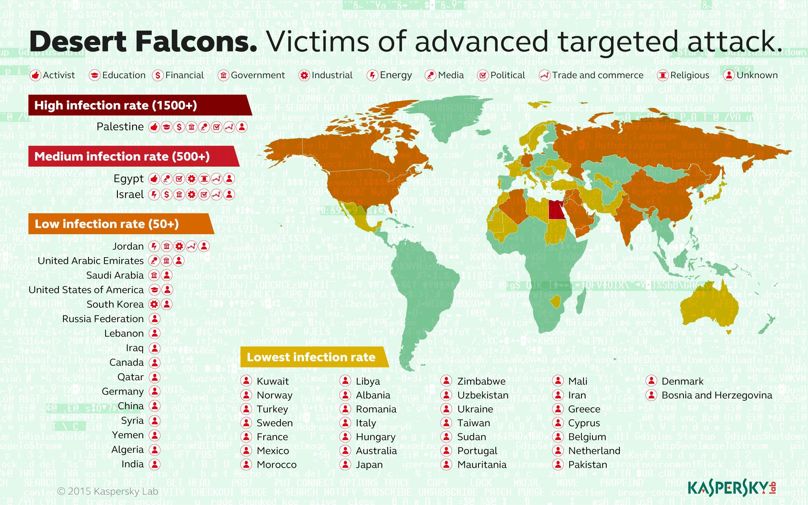 Desert-Falcons
