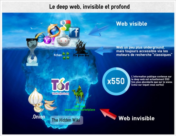 Le deep web représente 90% du contenu total d'internet