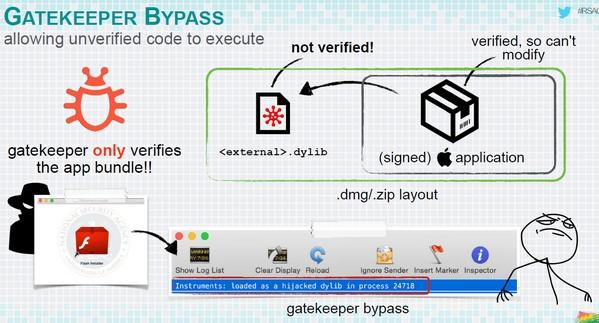 gatekeeper-bypass-rsa-conf