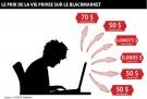 prix-dark-web
