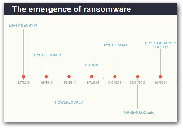 cryptowall-timeline