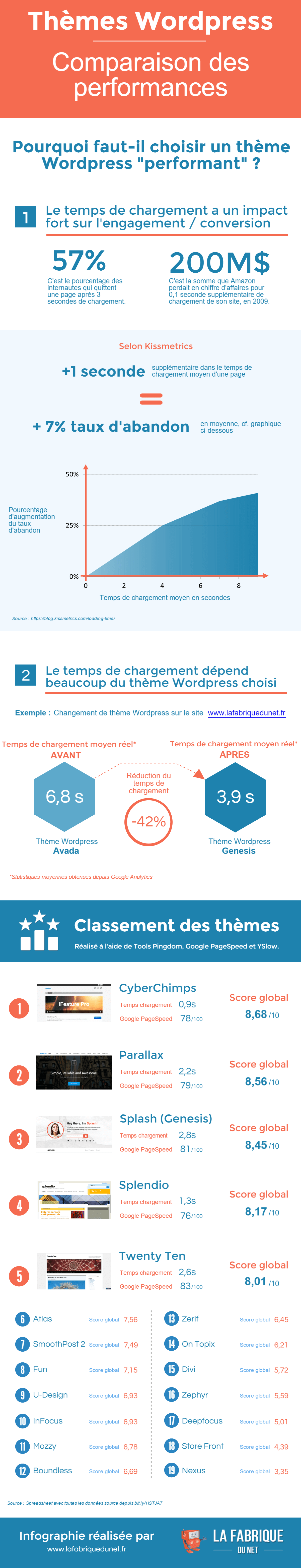 theme-wordpress-comparaison-performances-infographie