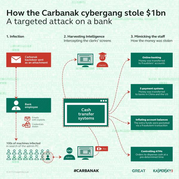 carbanak-cybergang