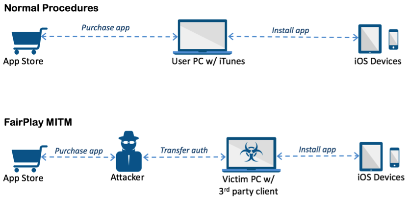 AceDeceiver-ios-malware