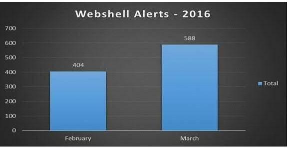 WebShellAlerts
