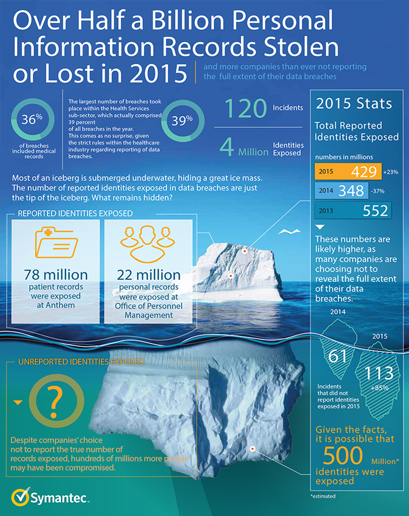 istr-reporting-breaches-or-not-infographic