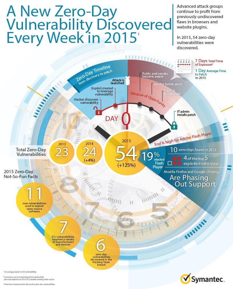 istr-zero-day-infographic