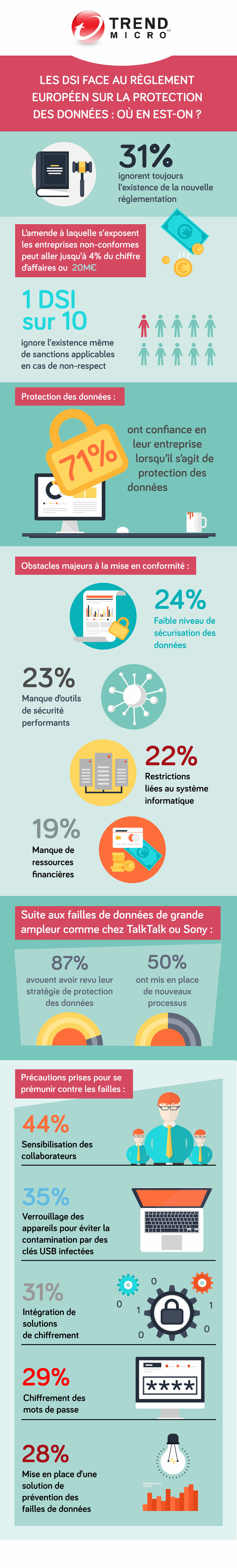 infographie-trend-micro