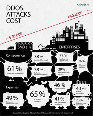 DDOS-attacks_cost