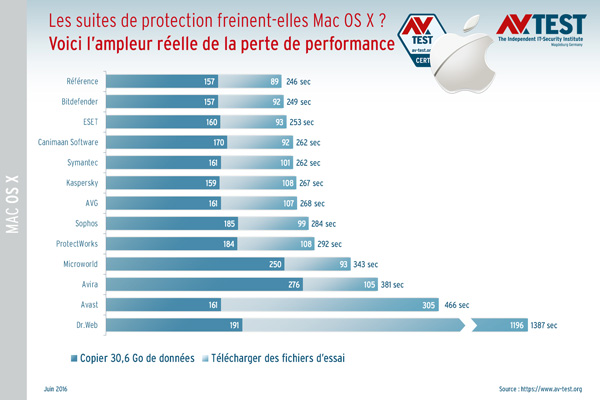 antivirus-mac-performances