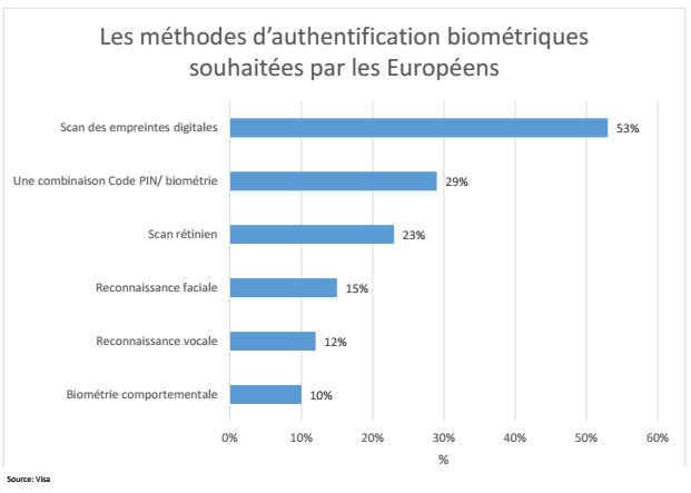 authentification-biometrique-europe