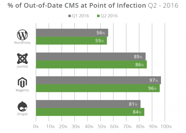q2-2016_cms-out-of-date-650x467
