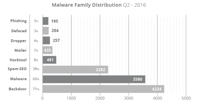 q2-2016_infection-trends_v1-650x352