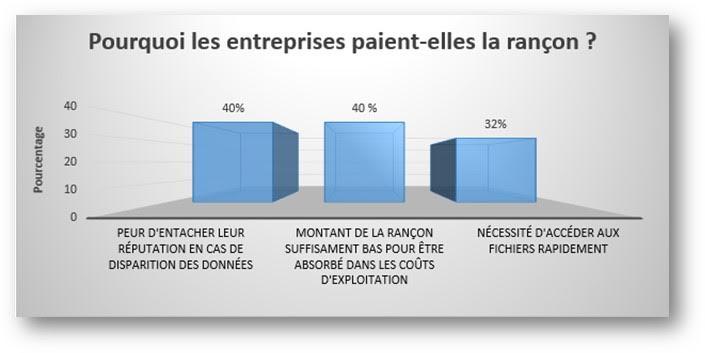 ransomwares-rancon-societes