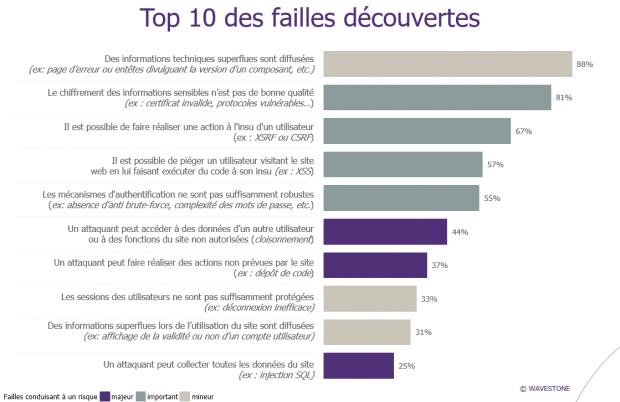 top10-failles-web