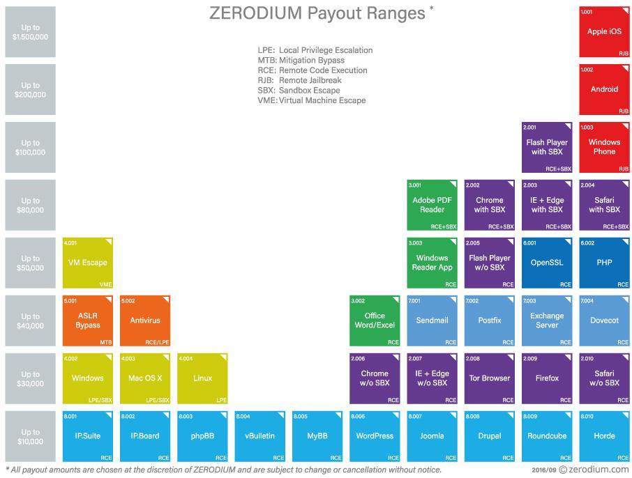 zerodium-payout