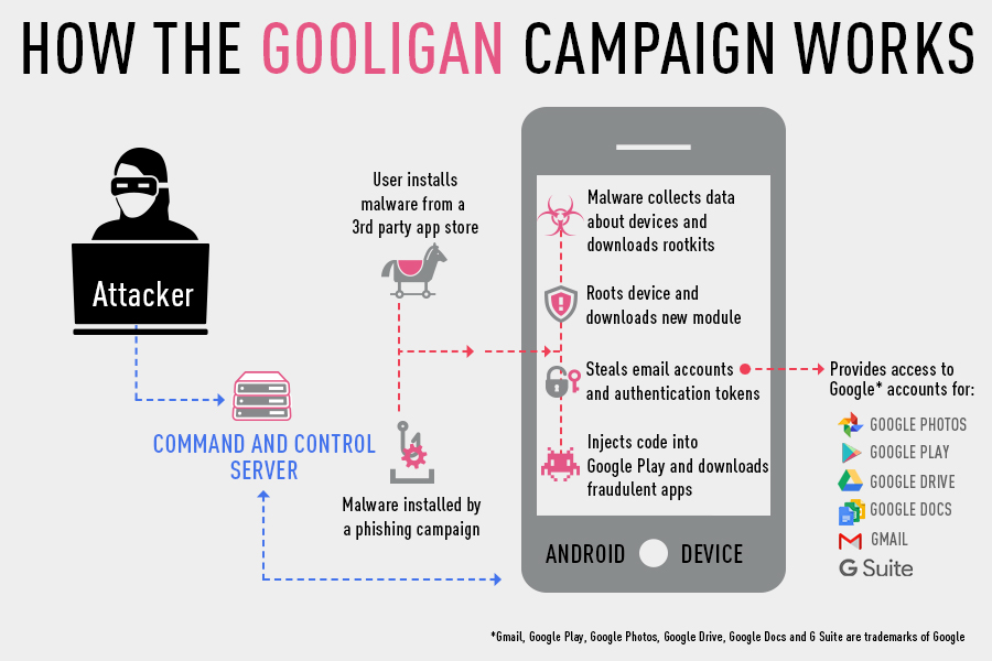 gooligan-campagne