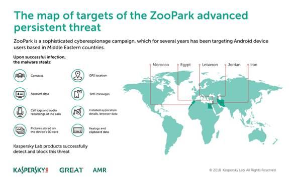 ZooPark malware APT