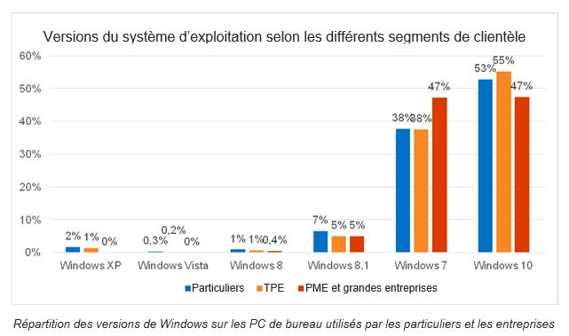 41 % des consommateurs utilisent encore un OS obsolète ou en fin de vie Image003