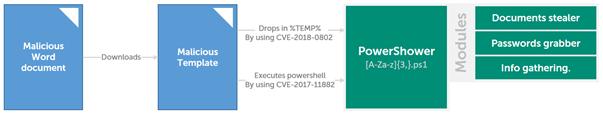L'APT « Cloud Atlas » renforce sa dangerosité en se dotant de codes malveillants polymorphes Malware-polymorphe