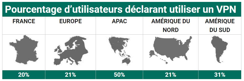 VPN & vie privée en ligne : 20% des Français l'ont adopté Stats-usage-vpn