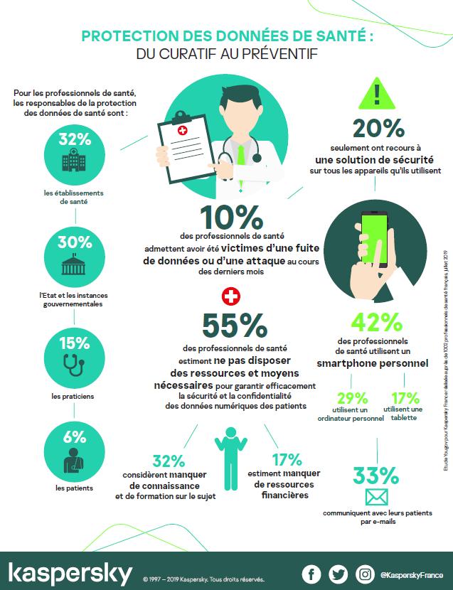80% des professionnels de santé ne protègent pas tous les appareils qu'ils utilisent pour manipuler les données des patients Infographie-cybersecurite-sante