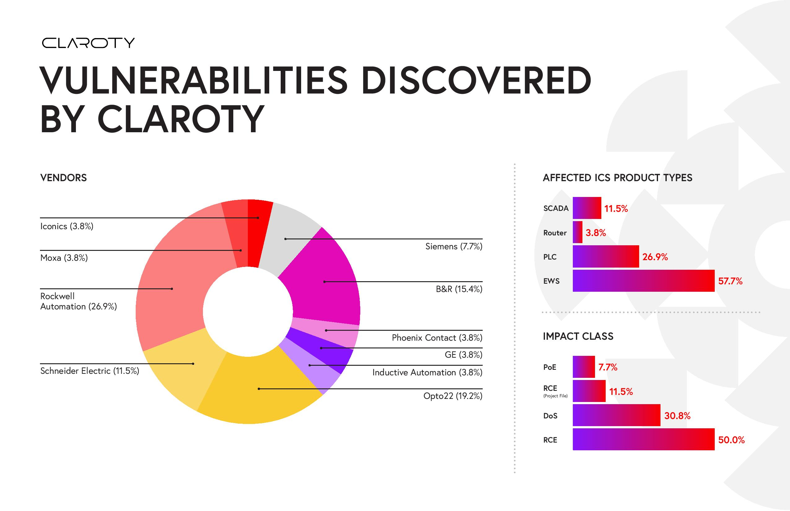 Claroty_Biannual_ICS_Risk_Vulnerability_Infographic_v01-page-002.jpg